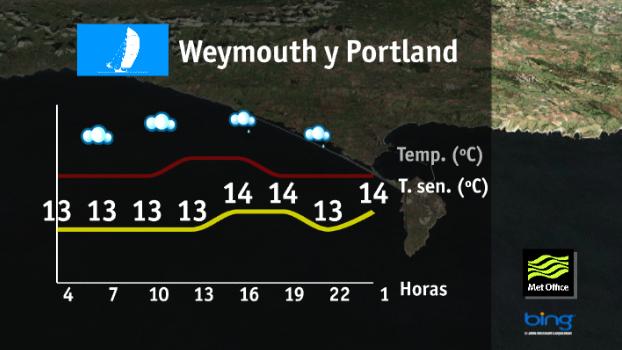 Tiempo-weymouth-portland-jueves2
