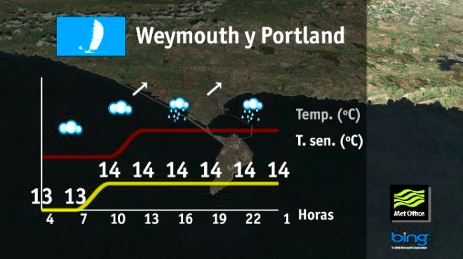 Tiempo en Weymouth y Portland, martes 7 de agosto