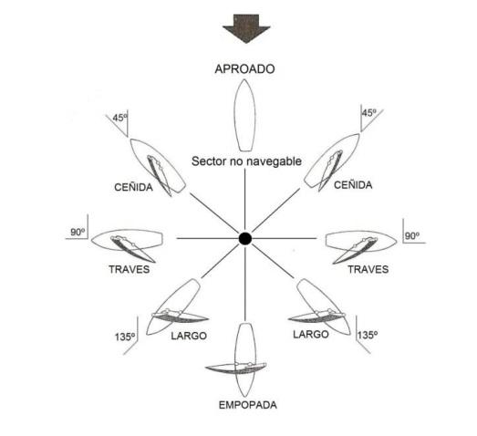 Dirección viento y tabla