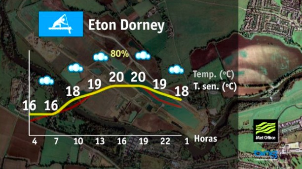 Eton Dorney, temperatura y humedad