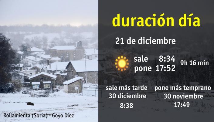 Duración del invierno