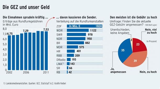Financiacion tv publica alemana
