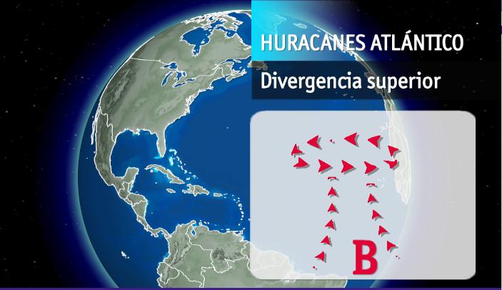Huracan-genesis-divergencia-superior