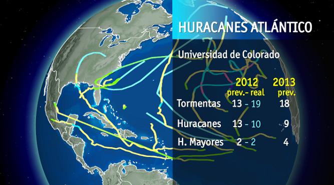 Informe-huracanes-universidad-colorado