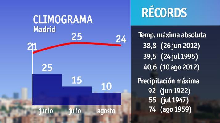 Climograma Madrid y récords