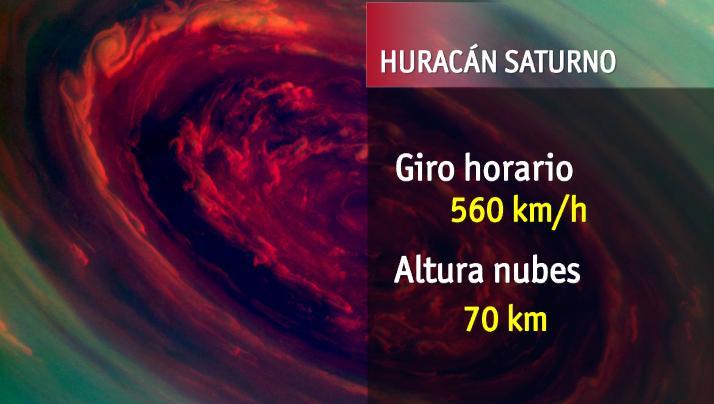 Huracan-saturno-datos