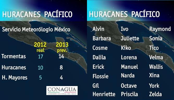 Previsión CONAGUA y nombre de los huracanes 2013