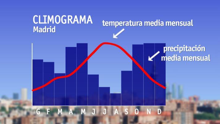 Climograma, temperatura media mensual y precipitación