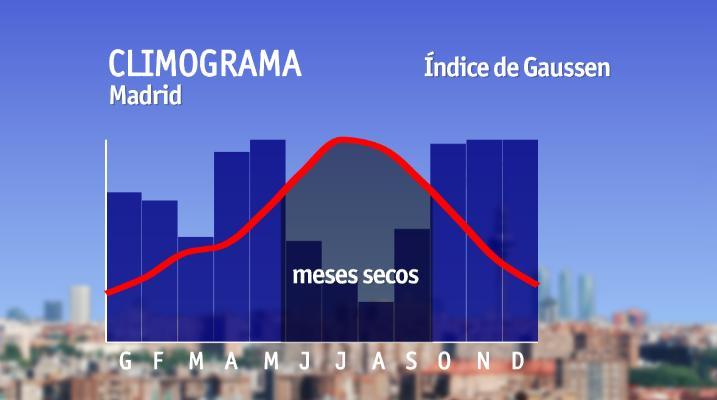 Climograma, índice de Gaussen