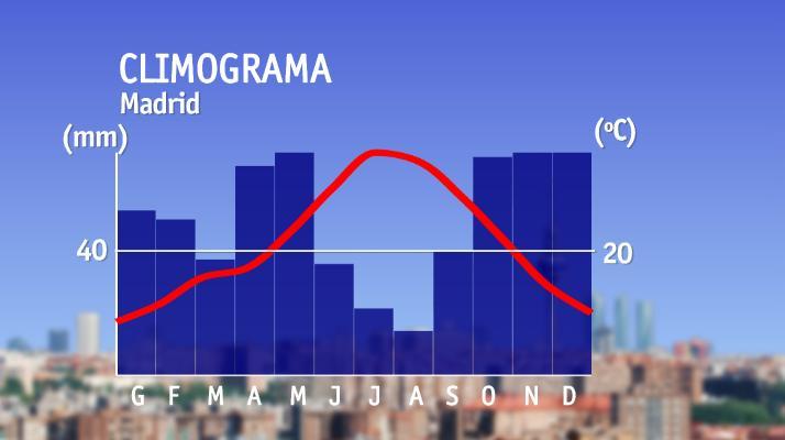 Climograma, escalas