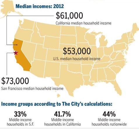 [Ingresos medios por hogar según la Oficina del Censo de los EE UU. Gráfico: SF Examiner]