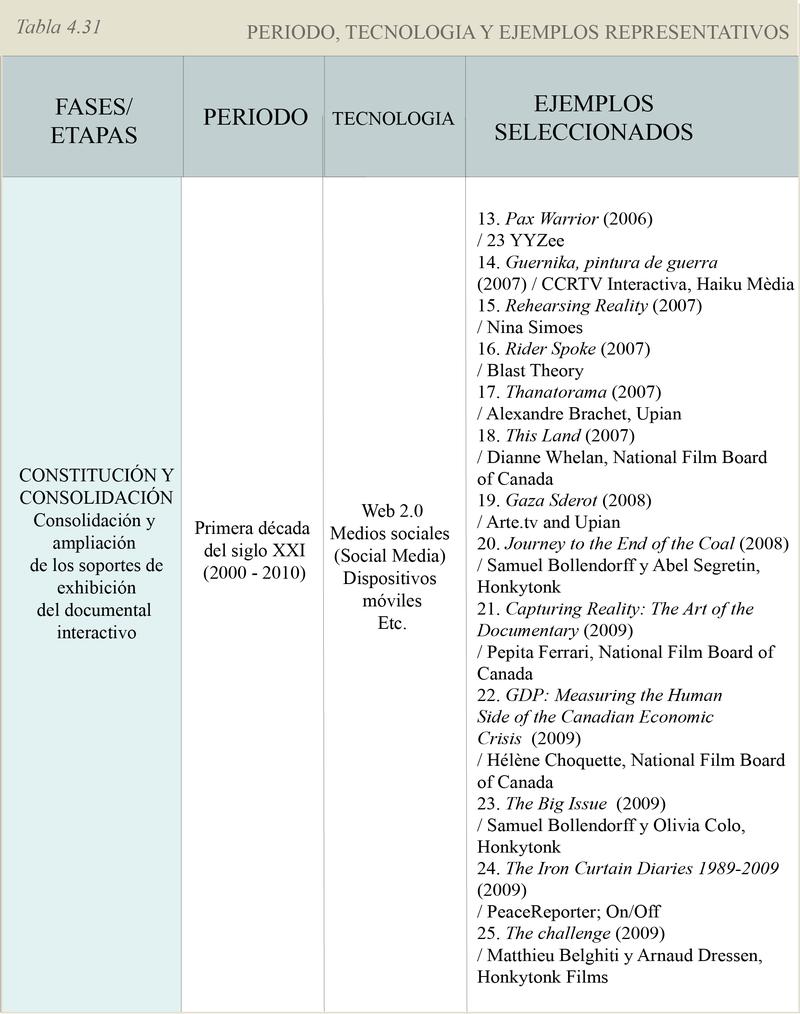 4.31_ Període temporal, tecnologia i exemples seleccionats de cada etapa_3_esp