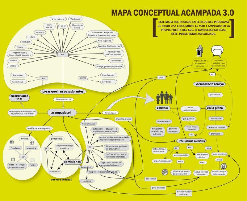 Mapa conceptual acampada 3.0