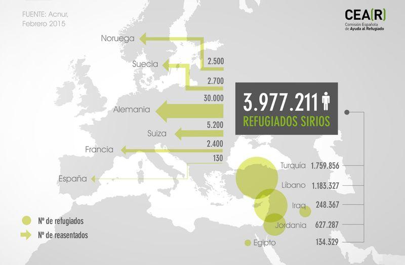 Grafico refugiados Sirios