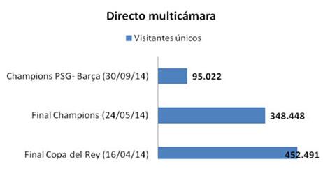 Directo2