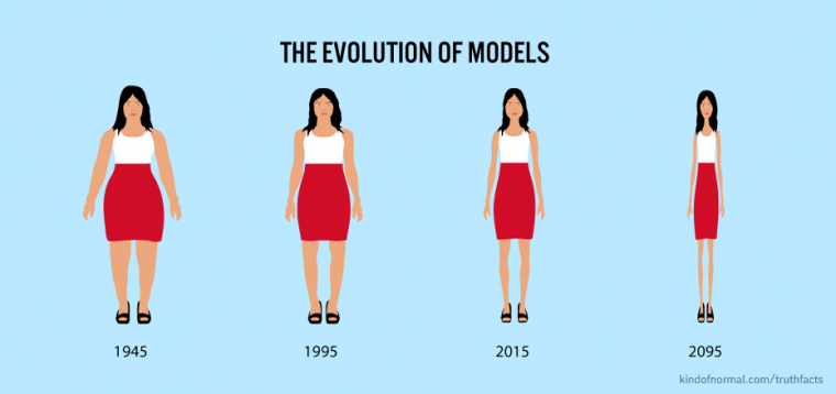Evolutionmodels