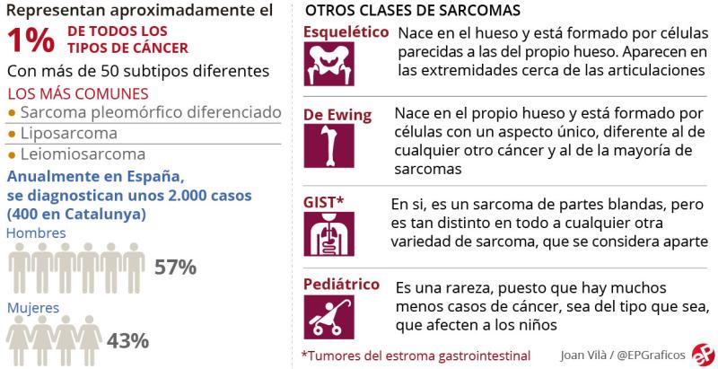 Sarcoma_2