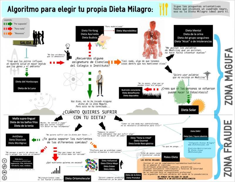 Infografc3ada-dietas-milagro